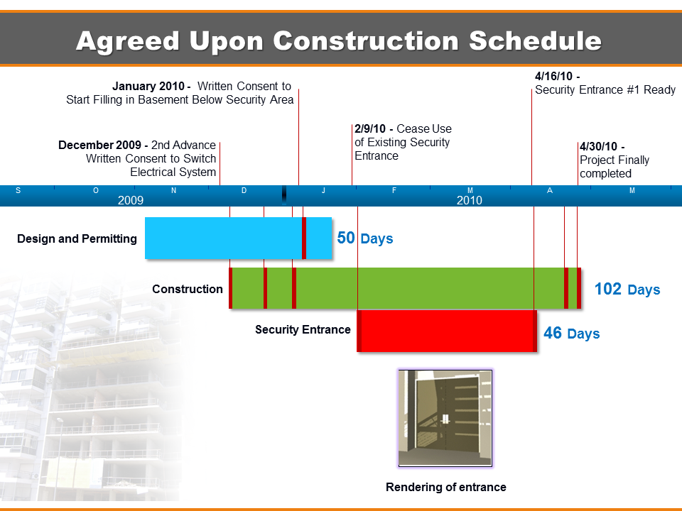 Construction timeline litigation insights for New home construction timeline