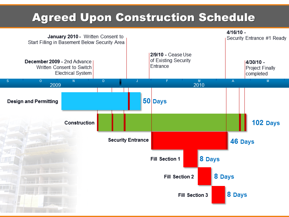 Construction timeline litigation insights for New house construction schedule